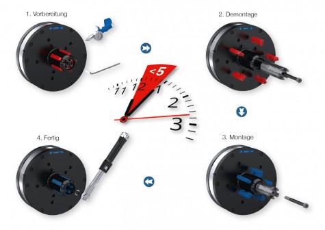 Easy-Service-Konzept für SDE Spanndorne